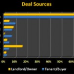 deal sources