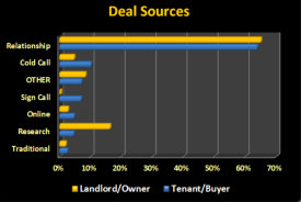 Where Do Deals Come From – An Update